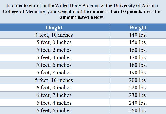 FAQs | Willed Body Program